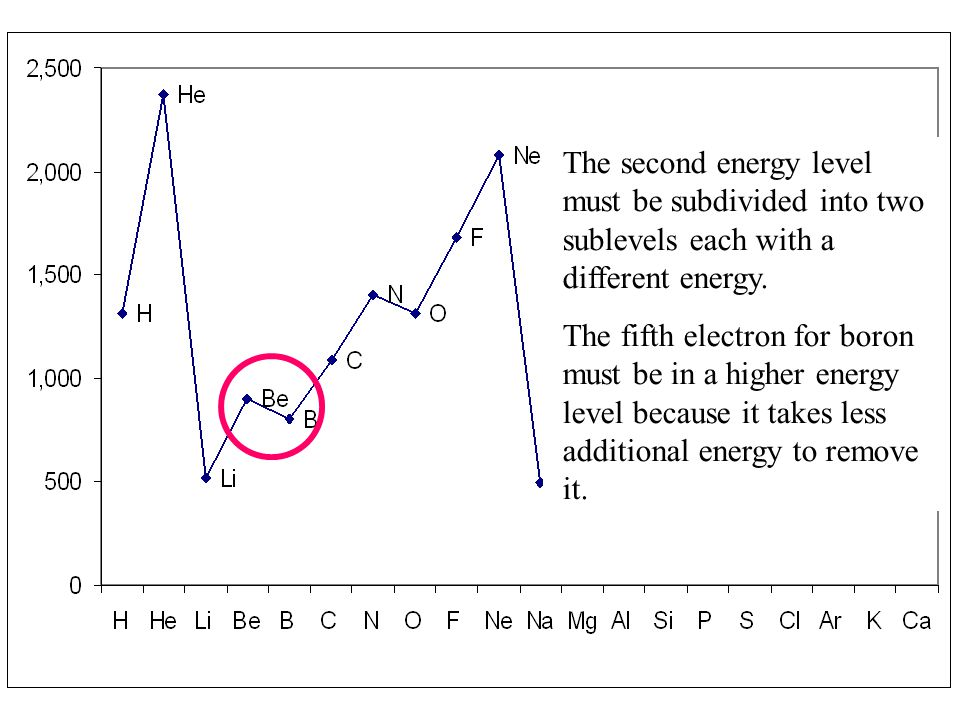The second energy level must be subdivided into two sublevels each with a different energy.