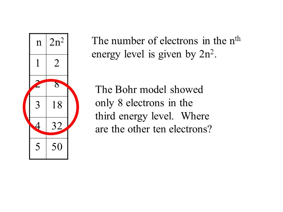 n 2n2. 1. 2. 8. 3. 18. 4. 32. 5. 50. The number of electrons in the nth energy level is given by 2n2.