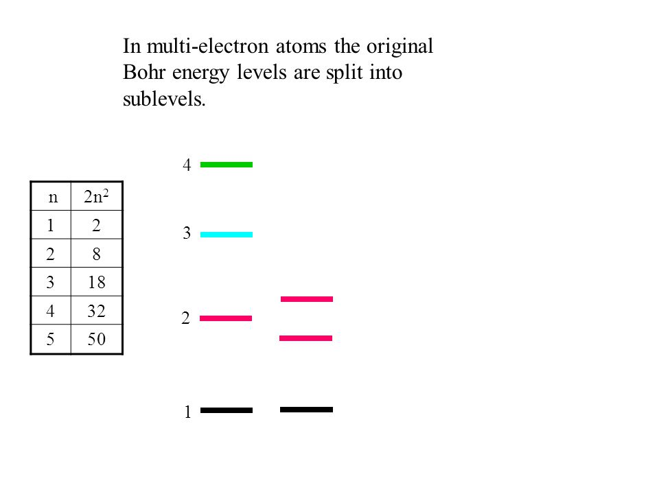 In multi-electron atoms the original Bohr energy levels are split into sublevels.