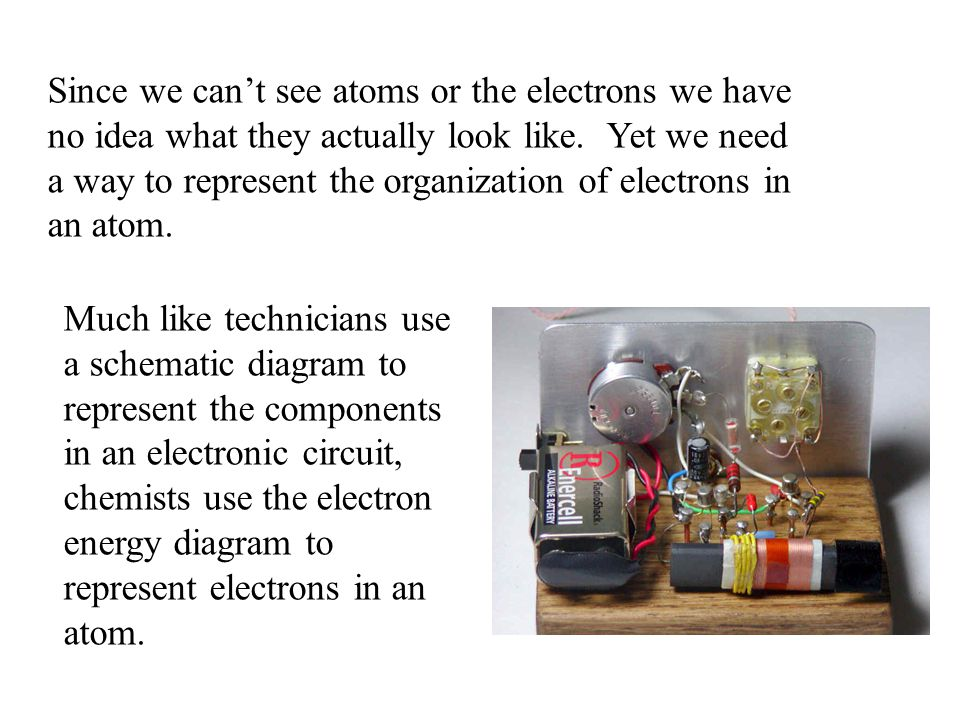 Since we can't see atoms or the electrons we have no idea what they actually look like. Yet we need a way to represent the organization of electrons in an atom.