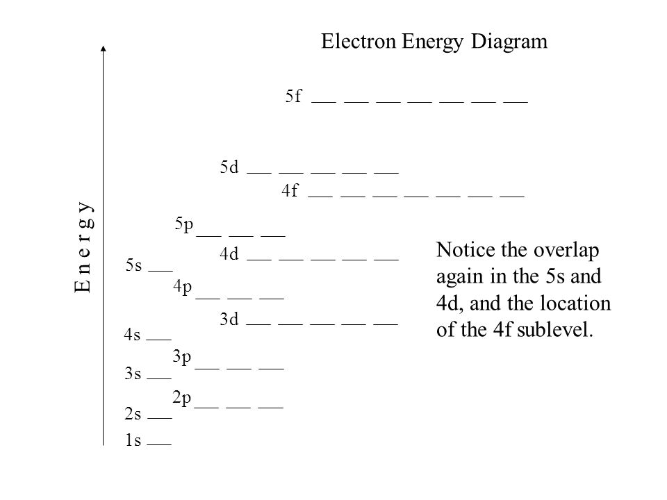 Electron Energy Diagram