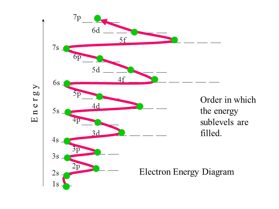 Order in which the energy sublevels are filled.