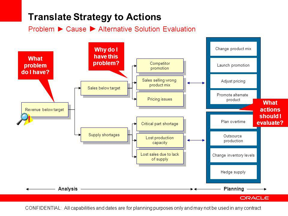 Translate Strategy to Actions