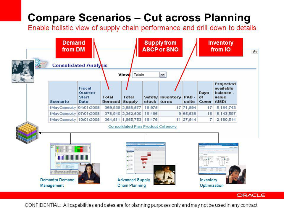 Compare Scenarios – Cut across Planning