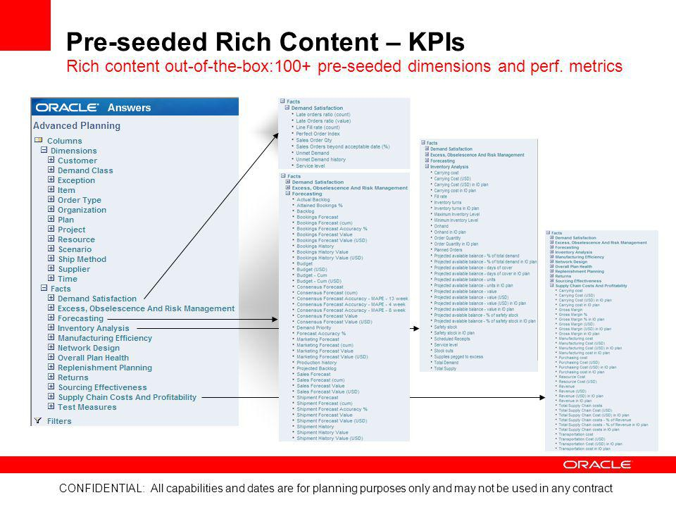 Pre-seeded Rich Content – KPIs