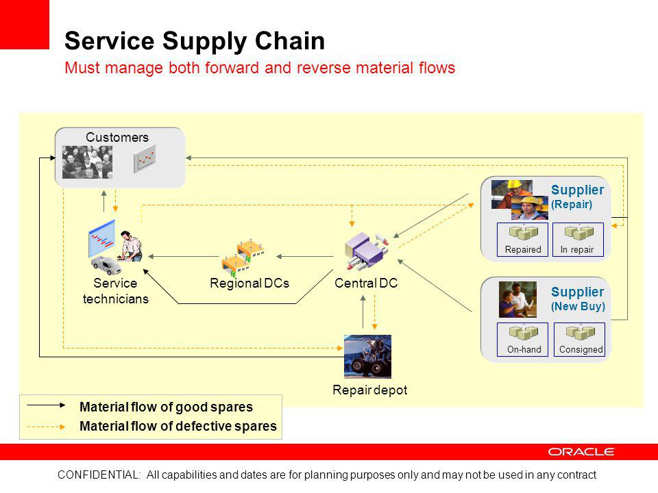 Service Supply Chain Must manage both forward and reverse material flows. Customers. Supplier. (Repair)