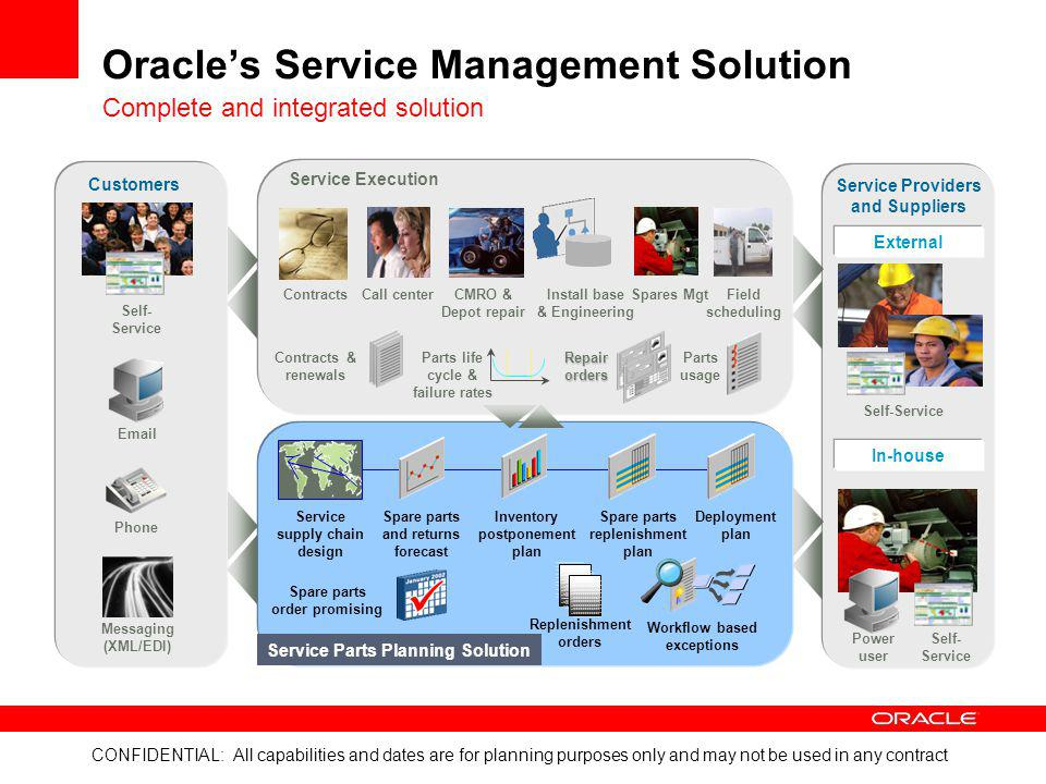 Oracle's Service Management Solution