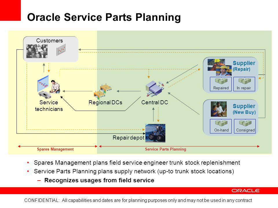 Oracle Service Parts Planning