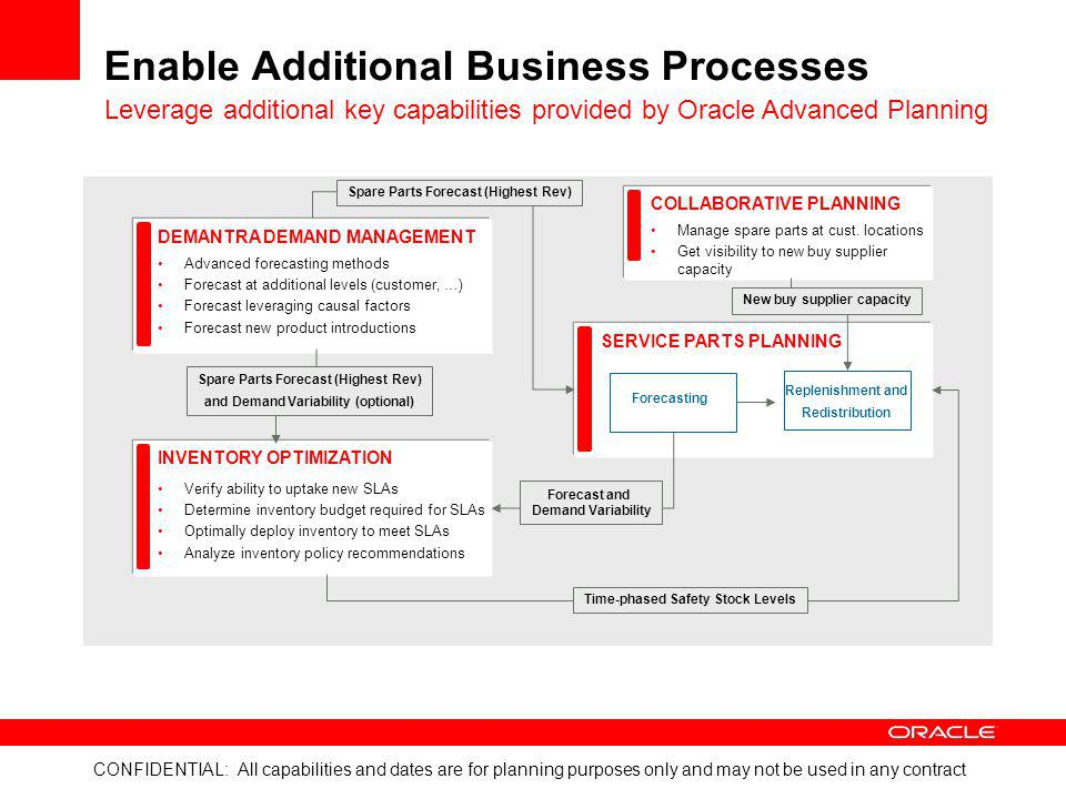 Enable Additional Business Processes