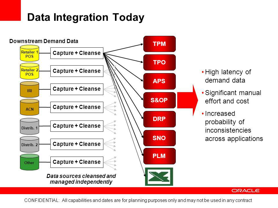 Data Integration Today