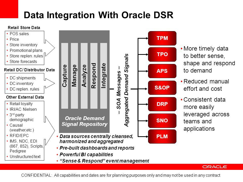 Data Integration With Oracle DSR