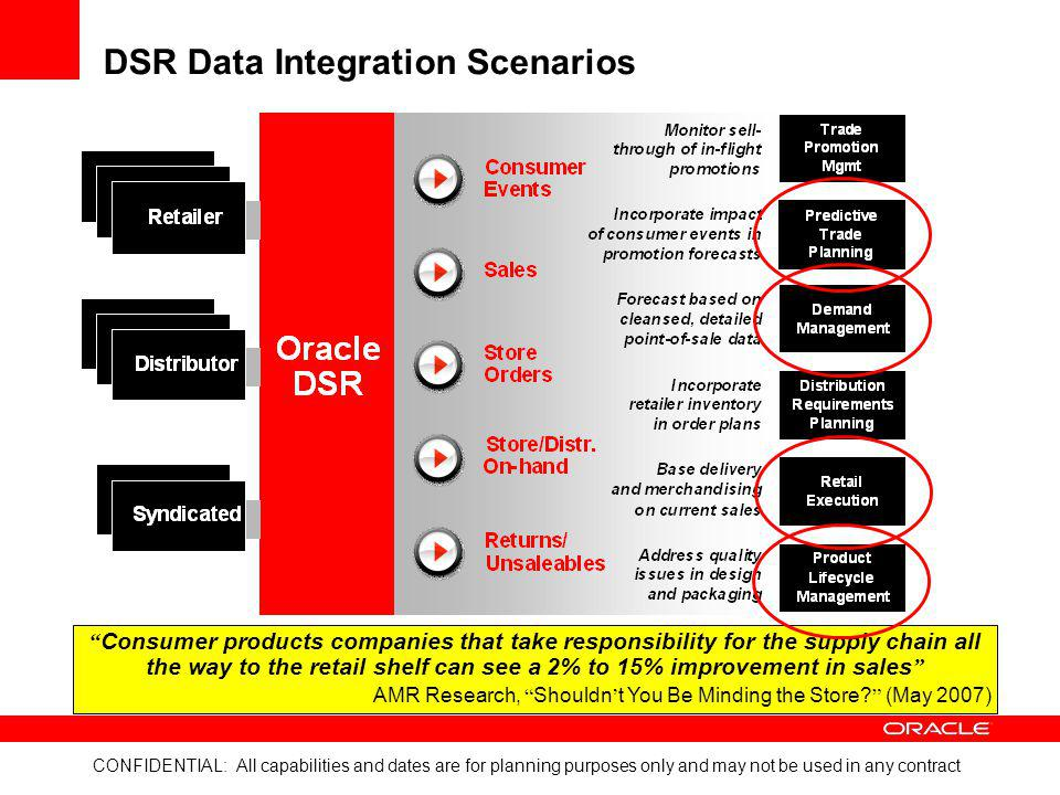 DSR Data Integration Scenarios
