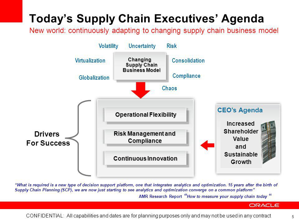 Today's Supply Chain Executives' Agenda