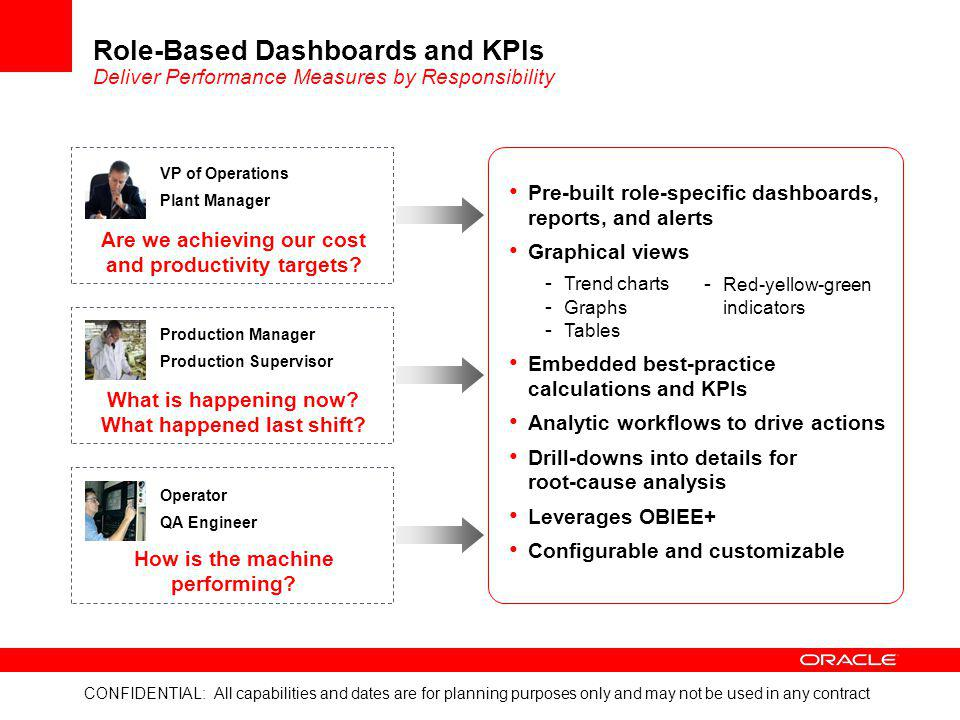 Role-Based Dashboards and KPIs Deliver Performance Measures by Responsibility