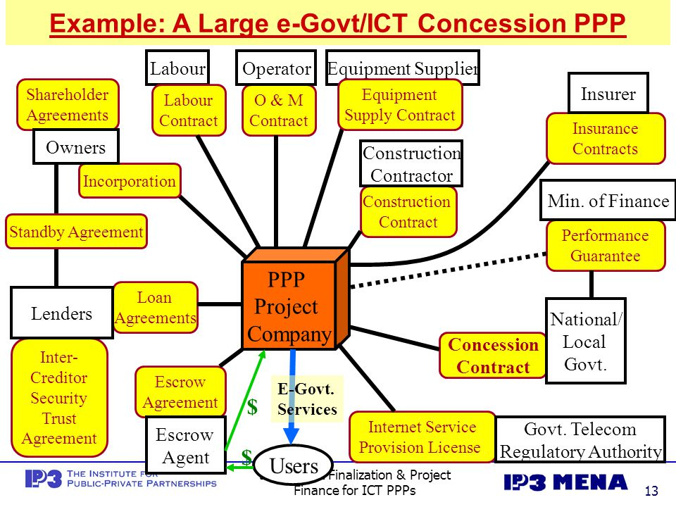 Example: A Large e-Govt/ICT Concession PPP
