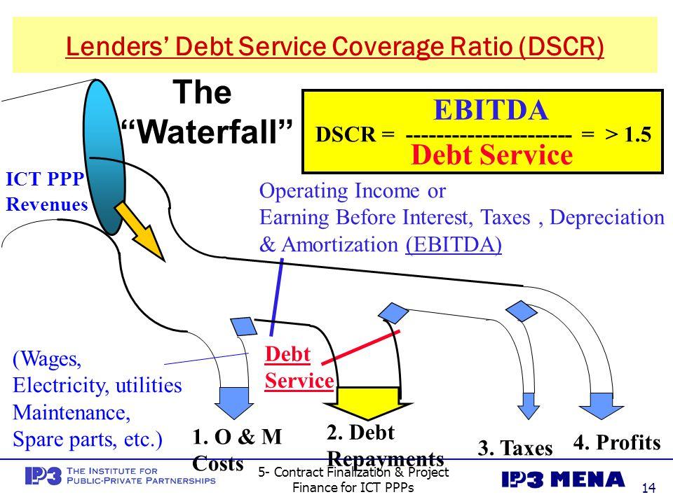 Lenders' Debt Service Coverage Ratio (DSCR)