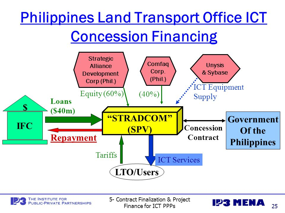 Philippines Land Transport Office ICT Concession Financing