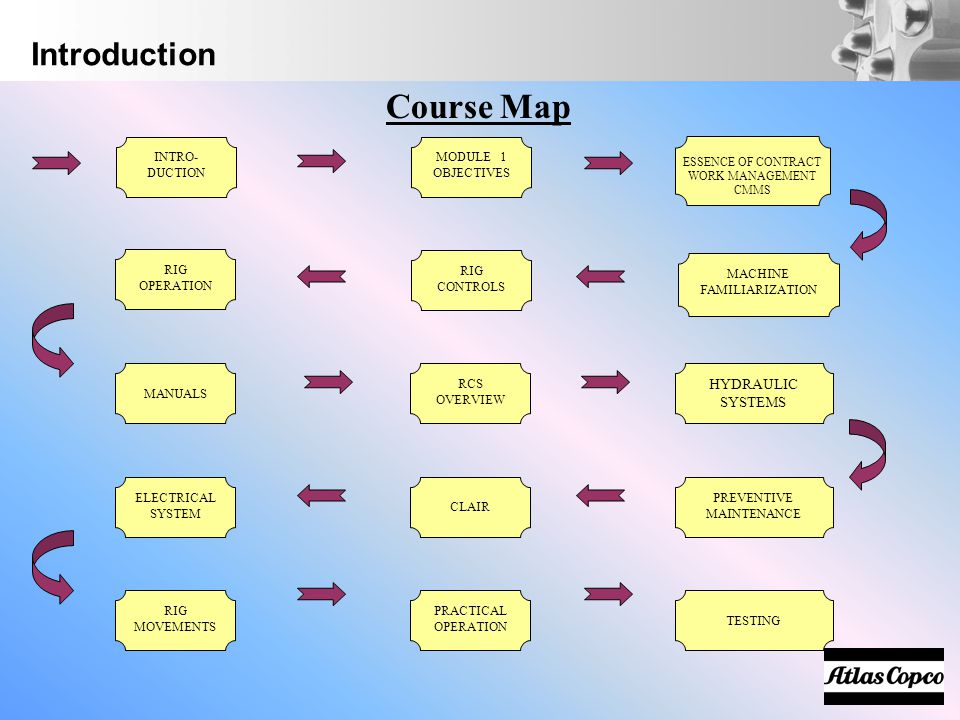 Course Map Introduction HYDRAULIC SYSTEMS MODULE 1 OBJECTIVES