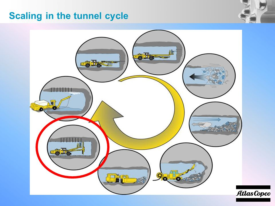 Scaling in the tunnel cycle