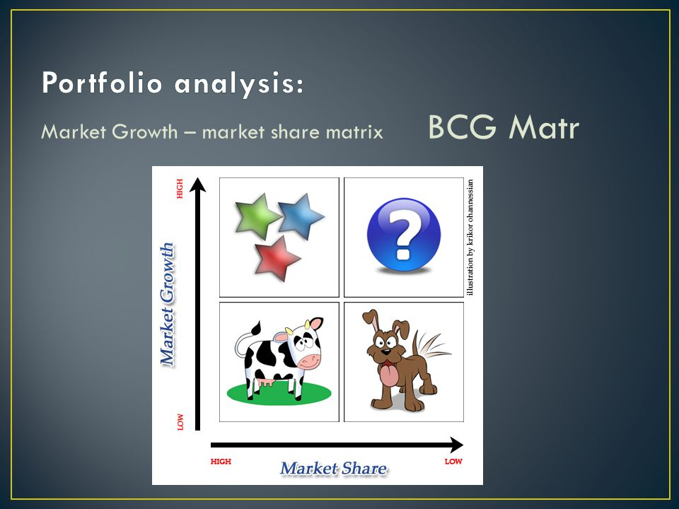Portfolio analysis: Market Growth – market share matrix BCG Matr