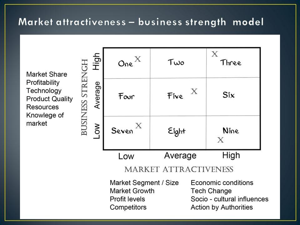 Market attractiveness – business strength model