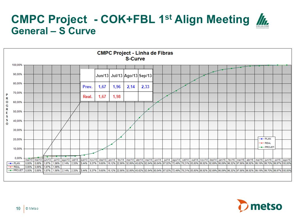CMPC Project - COK+FBL 1st Align Meeting General – S Curve