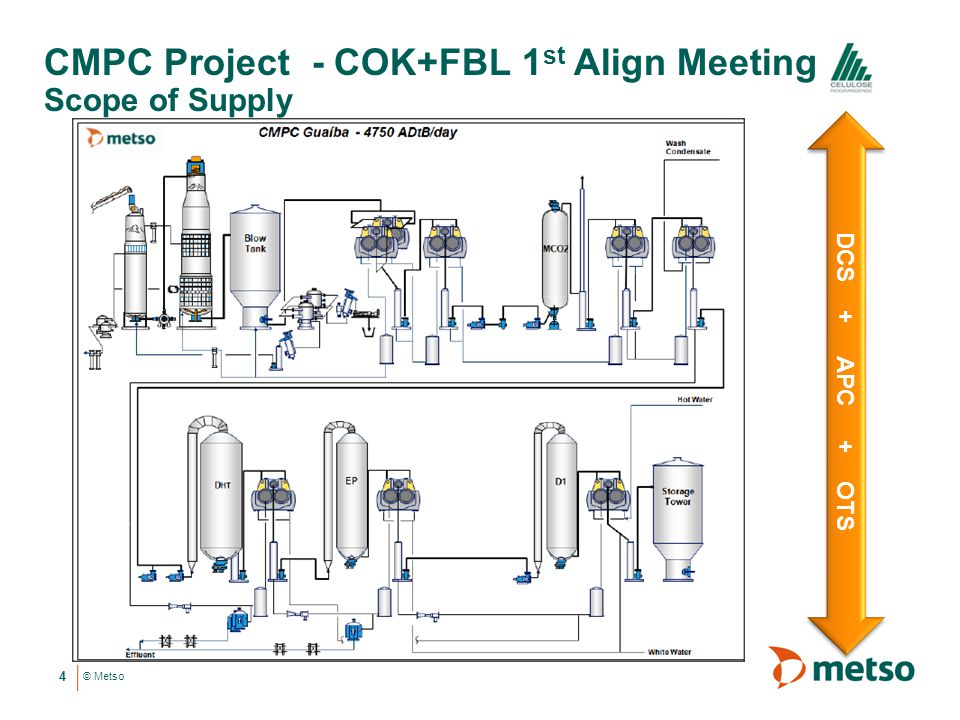 CMPC Project - COK+FBL 1st Align Meeting Scope of Supply