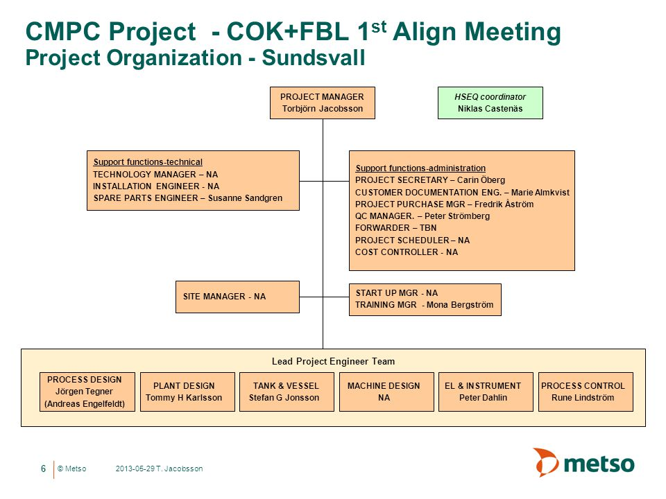 CMPC Project - COK+FBL 1st Align Meeting Project Organization - Sundsvall