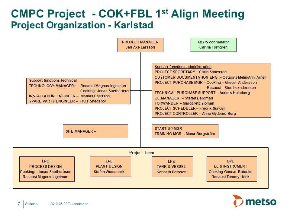 CMPC Project - COK+FBL 1st Align Meeting Project Organization - Karlstad