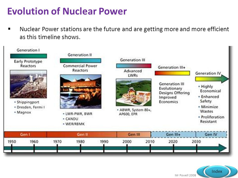 Evolution of Nuclear Power