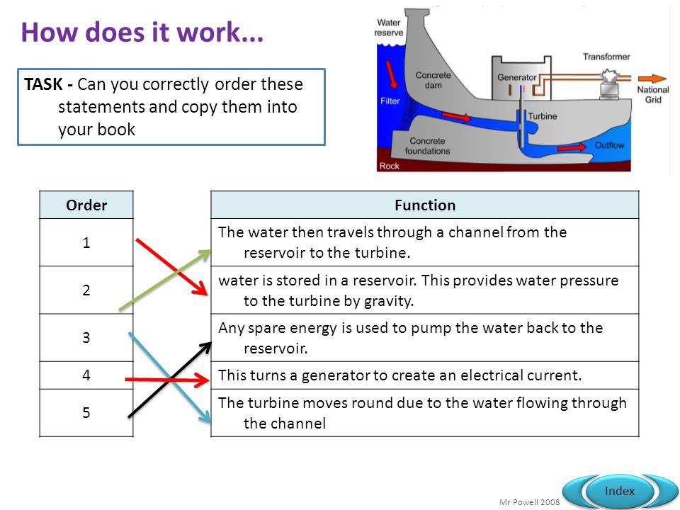 How does it work... TASK - Can you correctly order these statements and copy them into your book. Order.