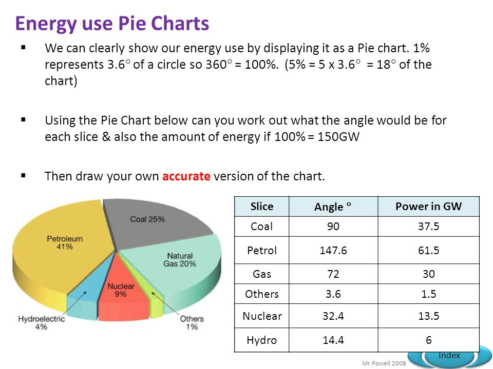 Energy use Pie Charts
