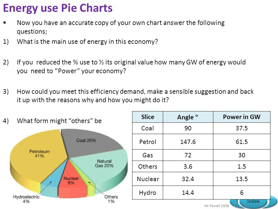 Energy use Pie Charts Now you have an accurate copy of your own chart answer the following questions;