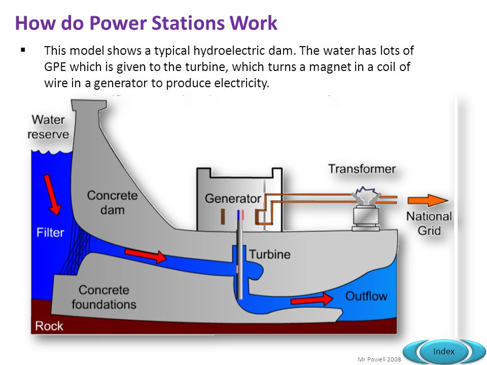 How do Power Stations Work