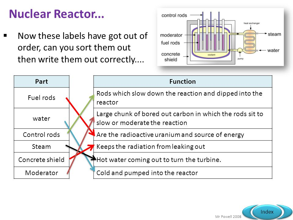 Nuclear Reactor... Now these labels have got out of order, can you sort them out then write them out correctly....