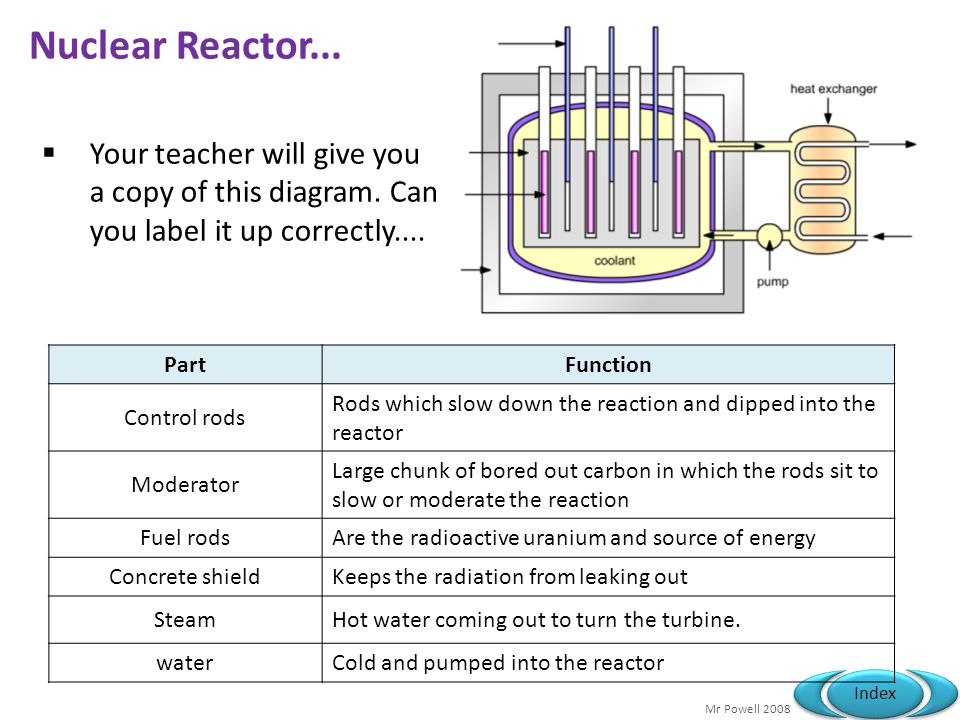 Nuclear Reactor Labeled Diagram P1a Energy & Energ...