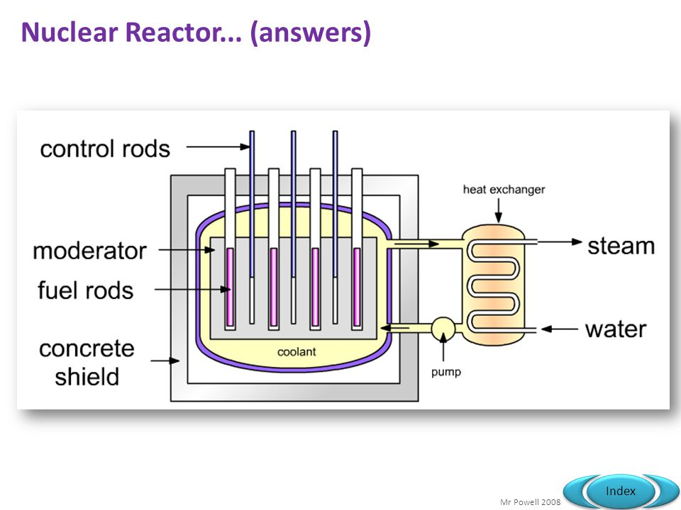 Nuclear Reactor... (answers)