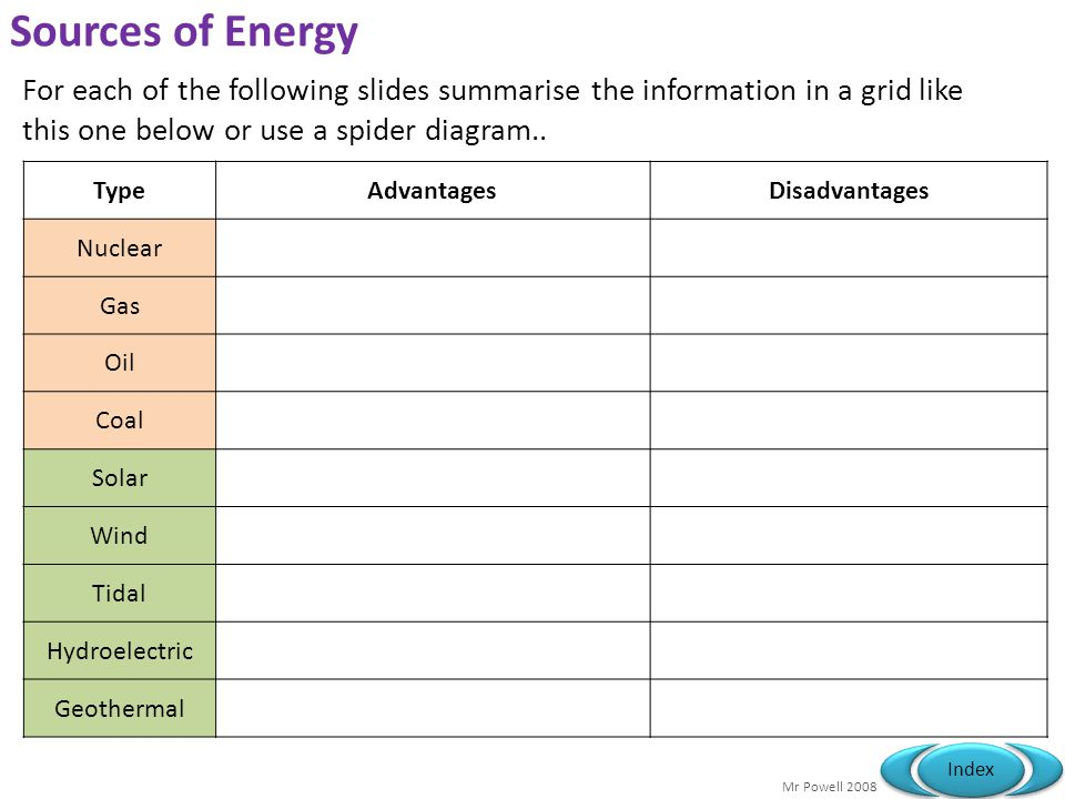 Sources of Energy For each of the following slides summarise the information in a grid like this one below or use a spider diagram..