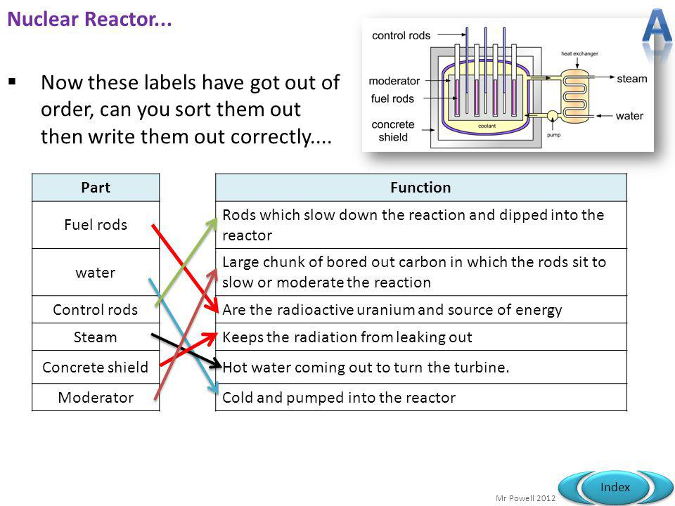 A Nuclear Reactor... Now these labels have got out of order, can you sort them out then write them out correctly....