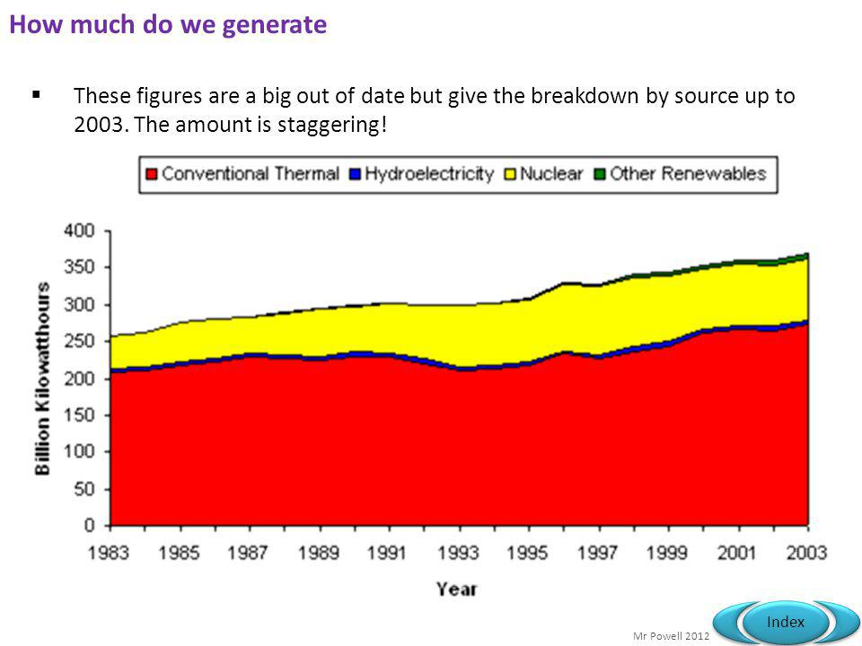 How much do we generate These figures are a big out of date but give the breakdown by source up to 2003.