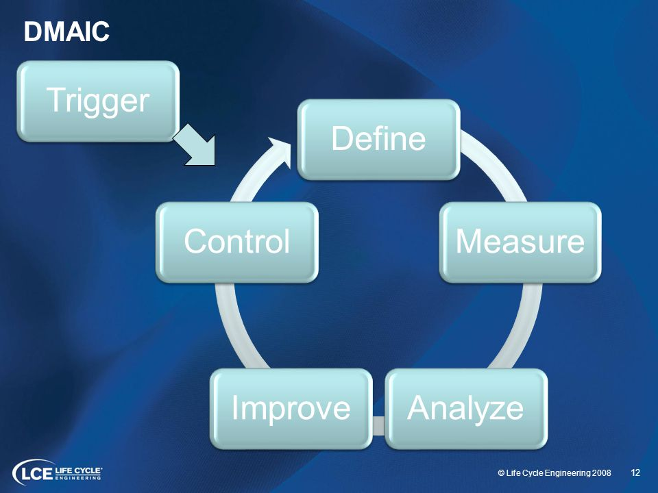 DMAIC Trigger Define Measure Analyze Improve Control