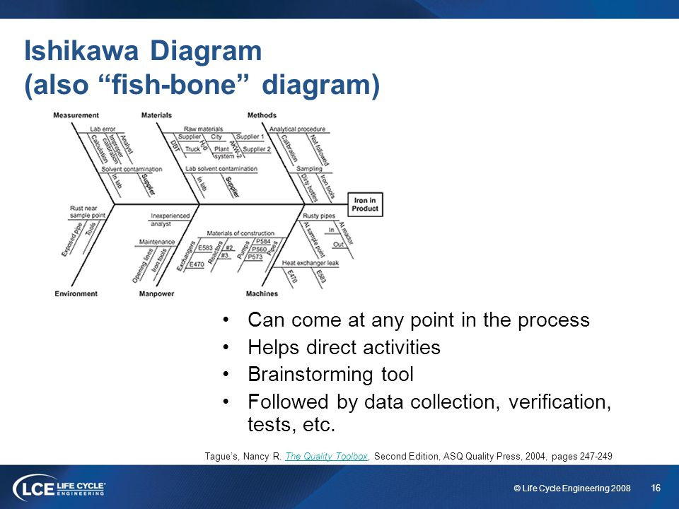 Ishikawa Diagram (also fish-bone diagram)