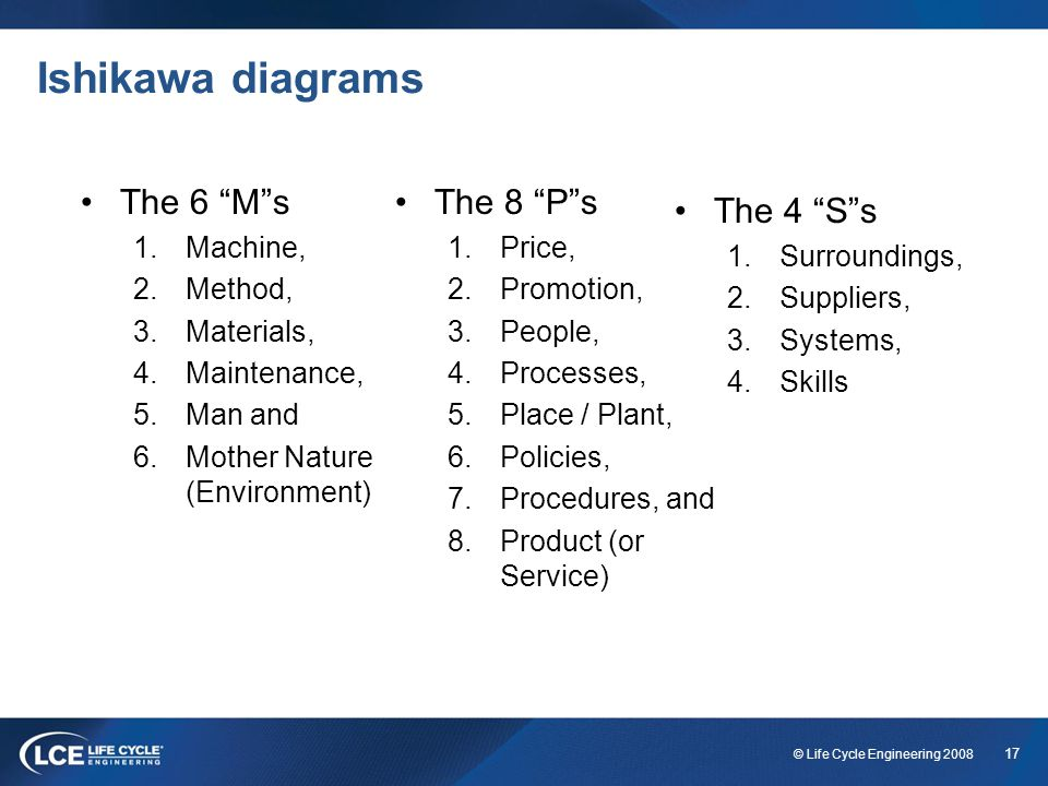Ishikawa diagrams The 6 M s The 8 P s The 4 S s Machine, Method,