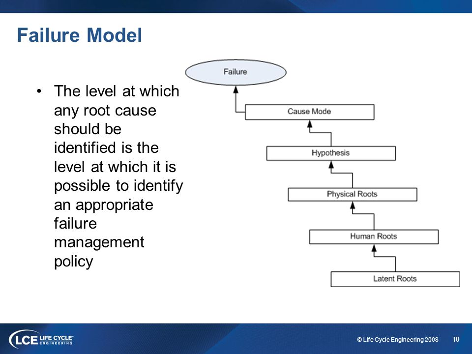 Failure Model