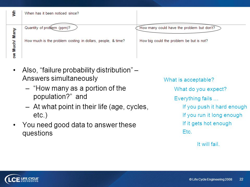 Also, failure probability distribution – Answers simultaneously