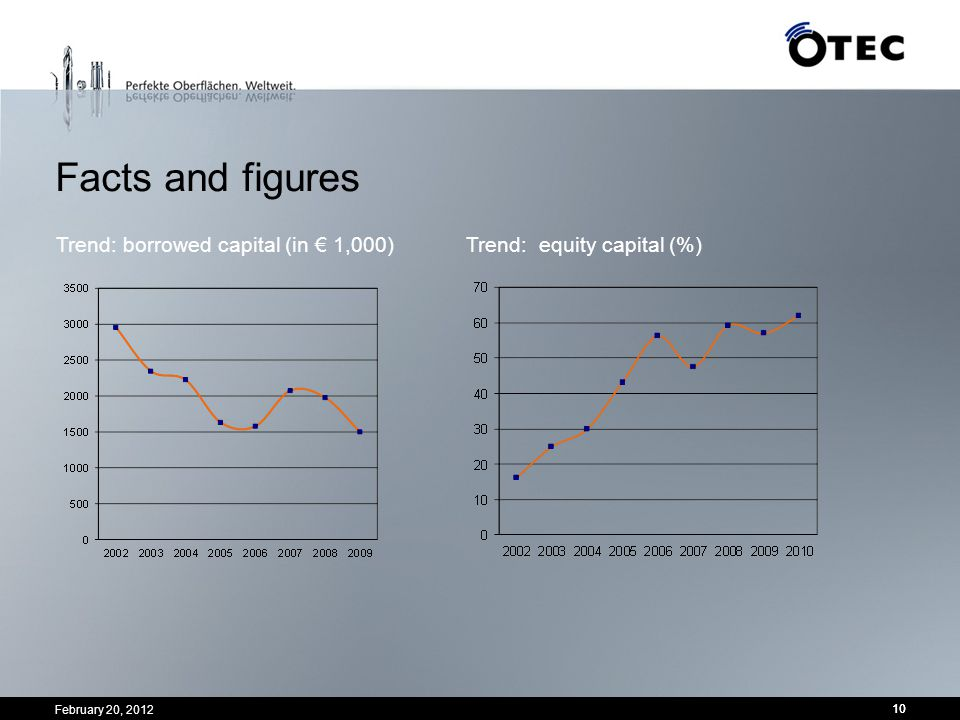 Facts and figures Trend: borrowed capital (in € 1,000) Trend: equity capital (%) February 20, 2012.