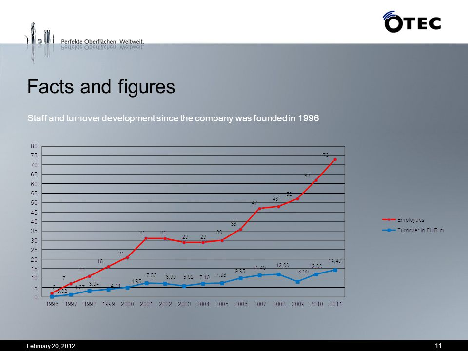 Facts and figures Staff and turnover development since the company was founded in 1996.