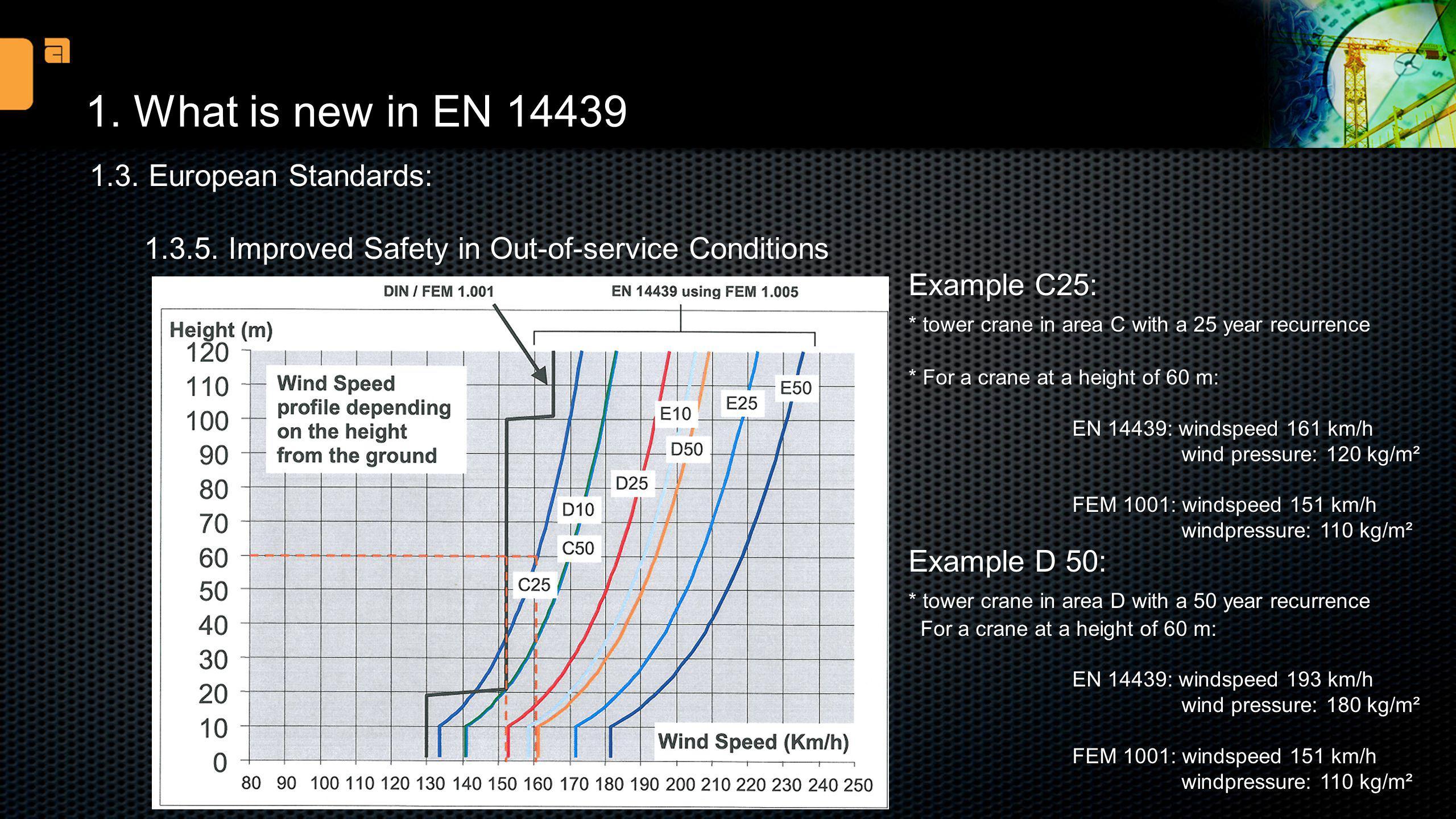 1. What is new in EN 14439 1.3. European Standards: