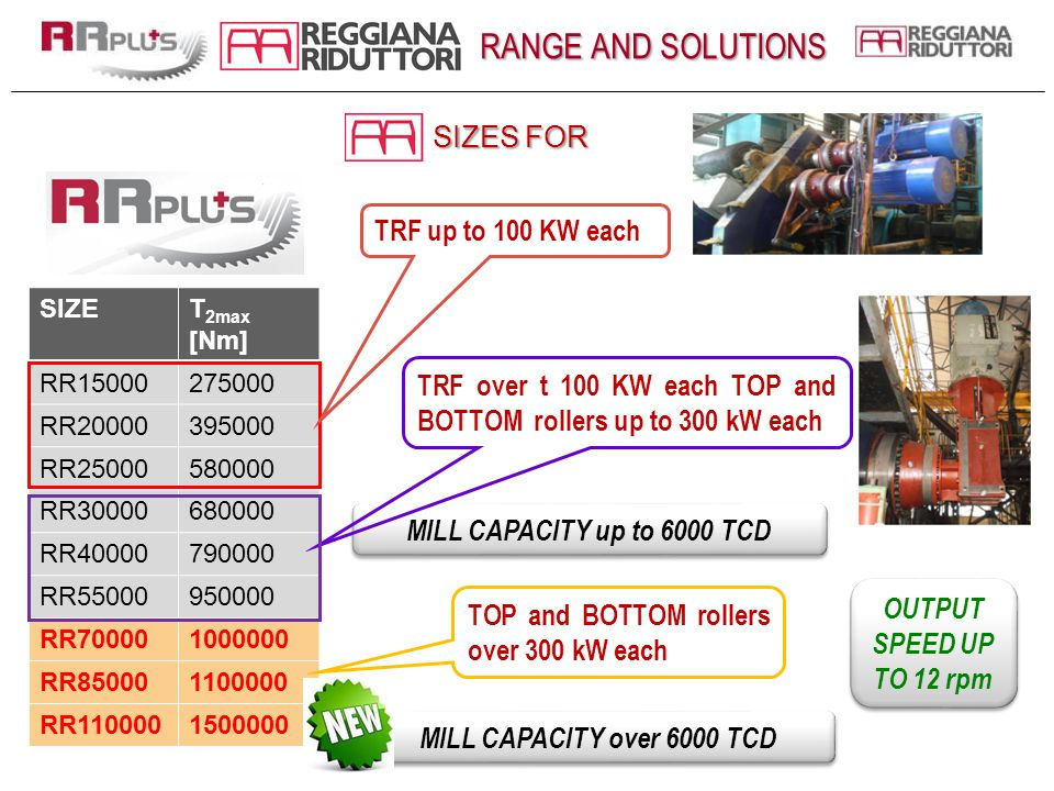 RANGE AND SOLUTIONS SIZES FOR TRF up to 100 KW each