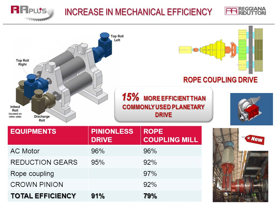 INCREASE IN MECHANICAL EFFICIENCY